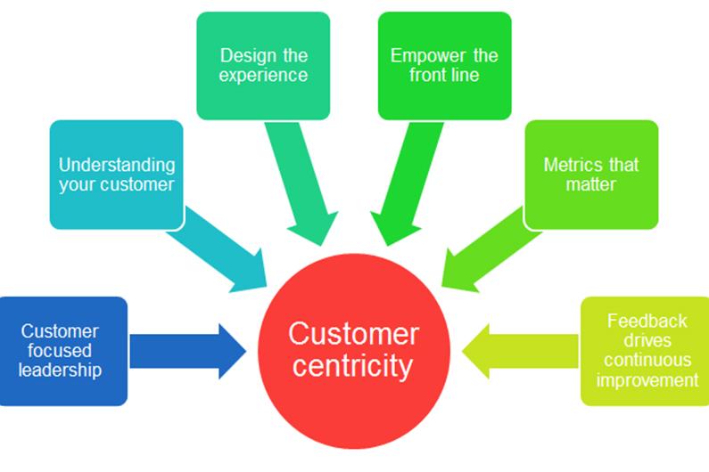 el customer centric és una manera de fer equip amb el client