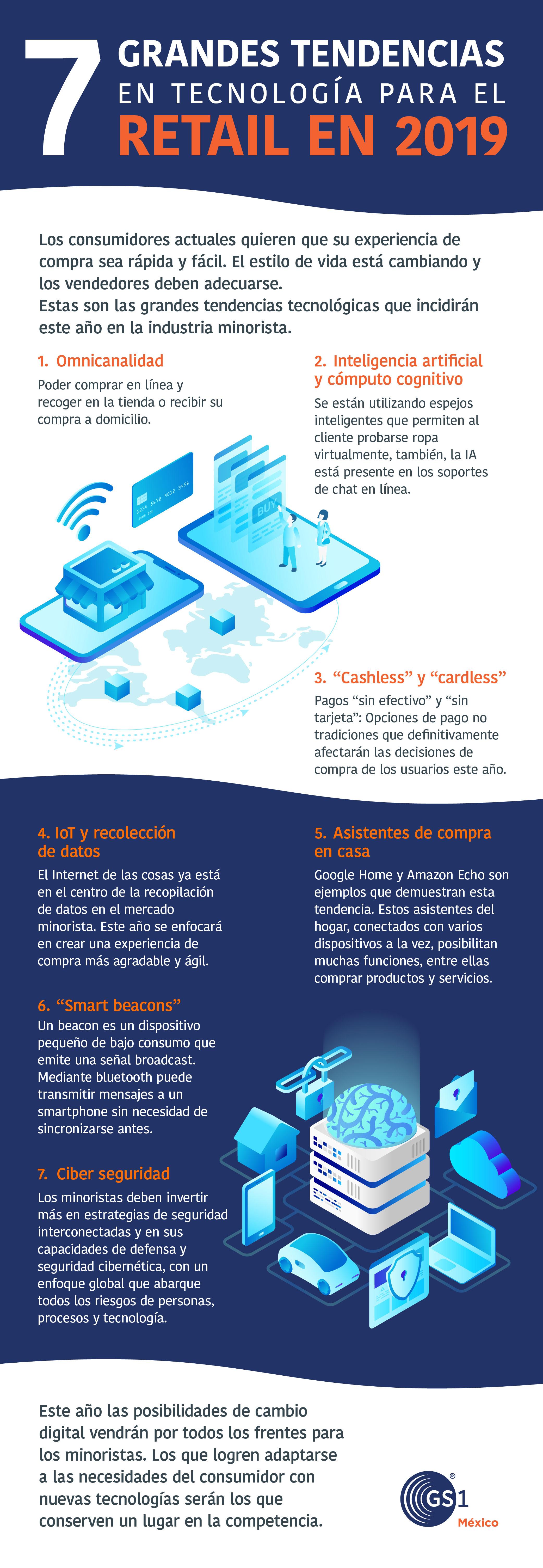 Inteligencia Artificial en Retail | Infografia de tendencias 2019