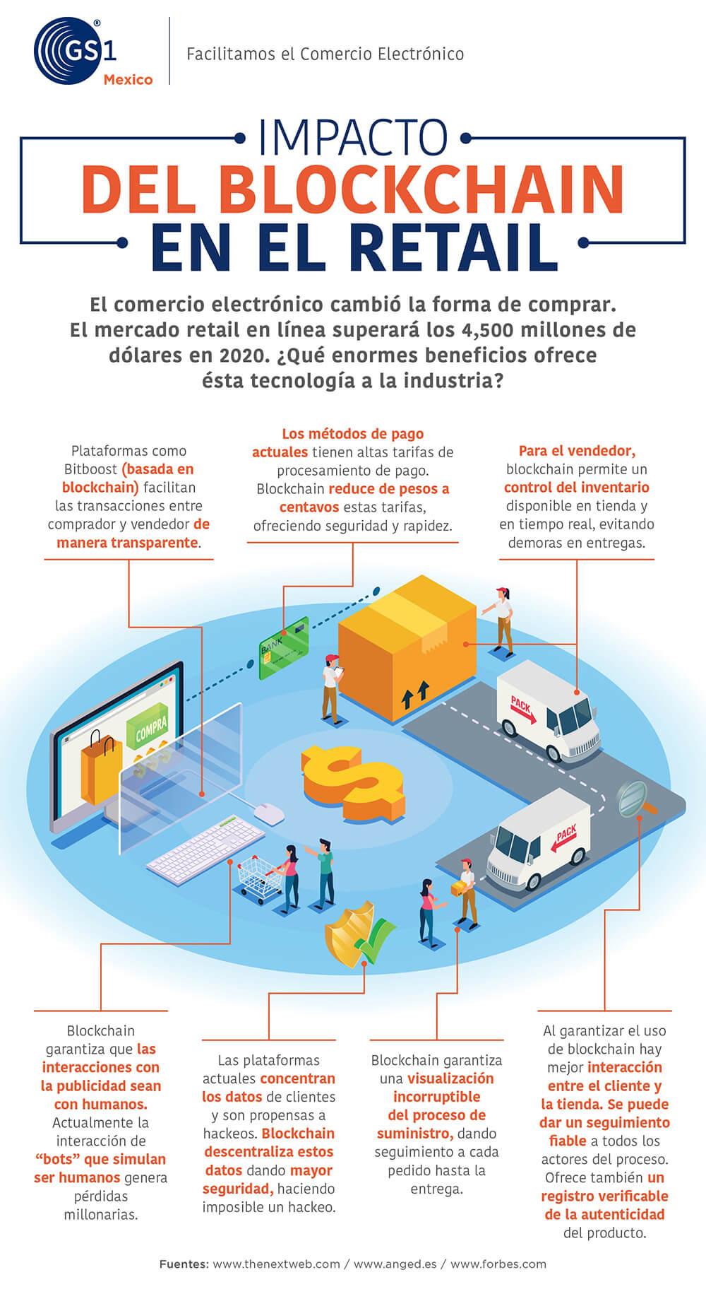 Infografía | Impacto del Blockchain en retail