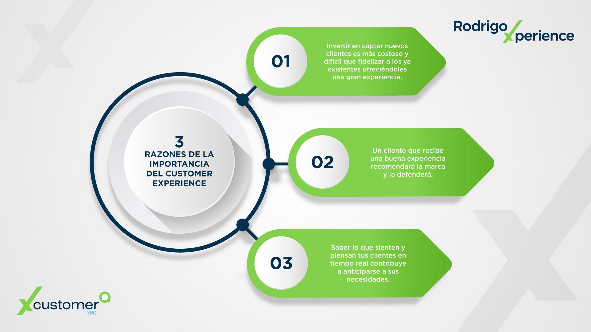 3 raons de la importància de l'Customer experience