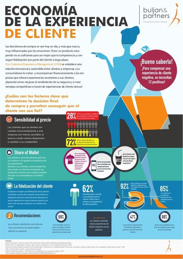 La economía que representa el Customer Experience en el sector retail