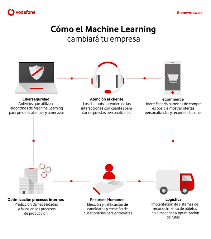 Beneficios del Machine Learning en Retail