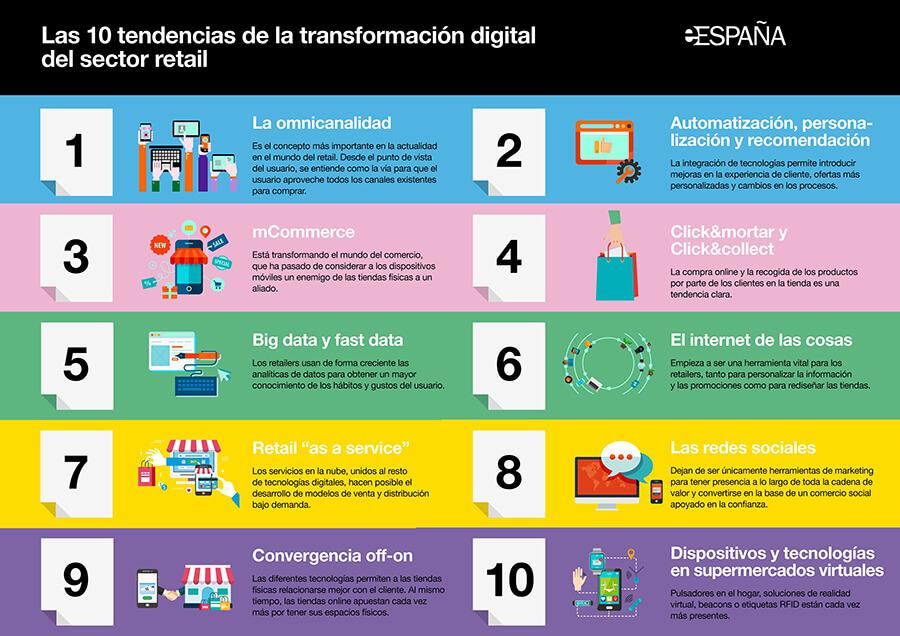Ecosistemas retail y 10 tendencias de la transformación digital en retail