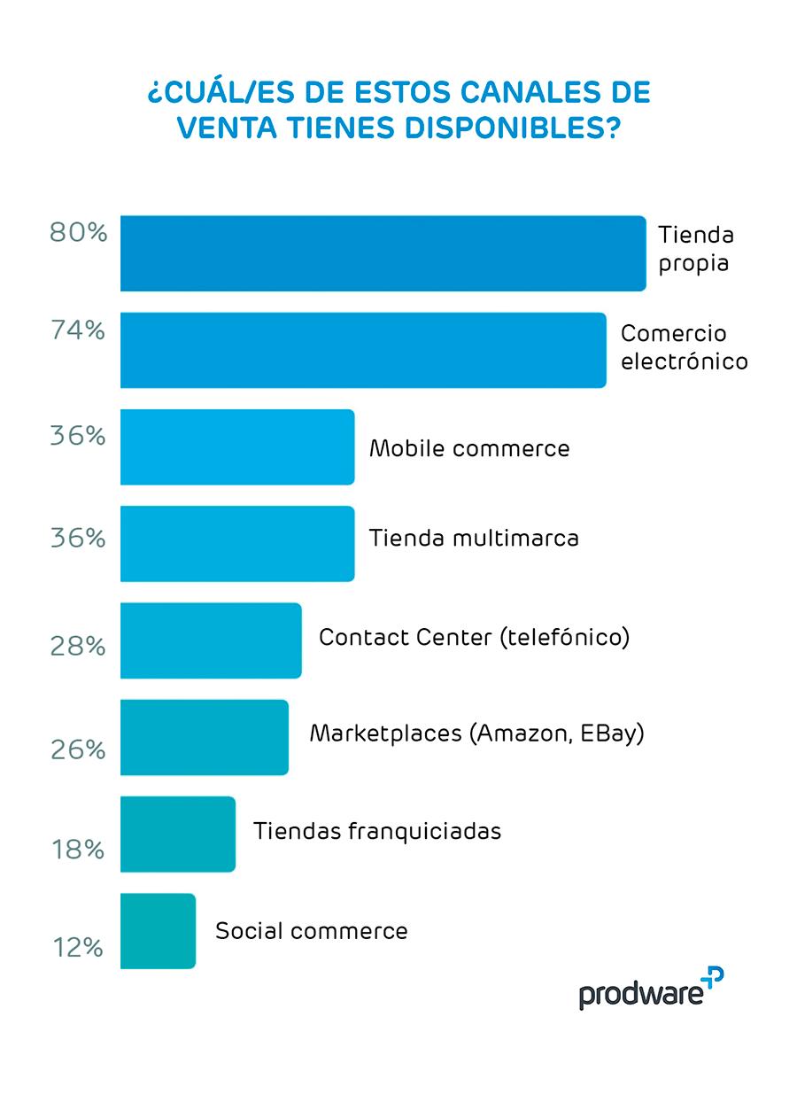 Tipos de canales de venta en omnicanalidad en el sector retail