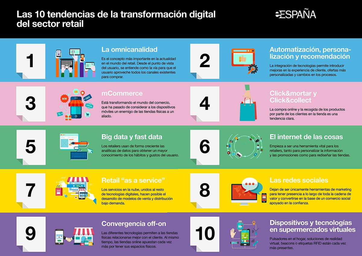 Omnicanalidad en el sector retail como tendencia de la transformacion digital